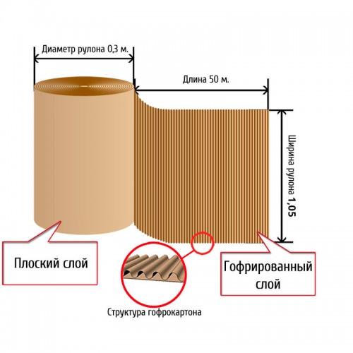 Гофрокартон в рулонах двухслойный (Ш)1,05 x (Д)50 м, бурый