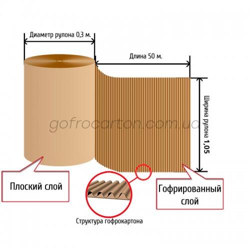 применение гофрокартона разной слоистости